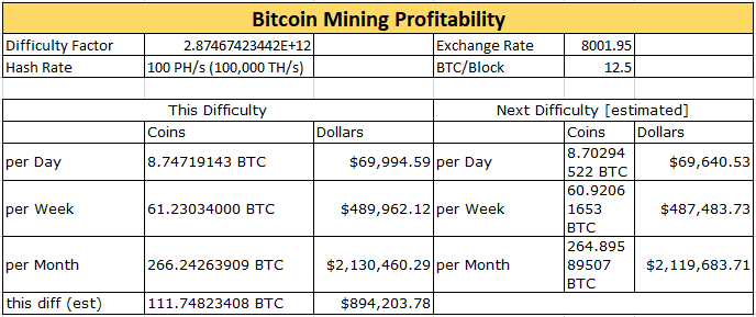 Bitcoins mining profit calculator mlb betting lines bovada poker