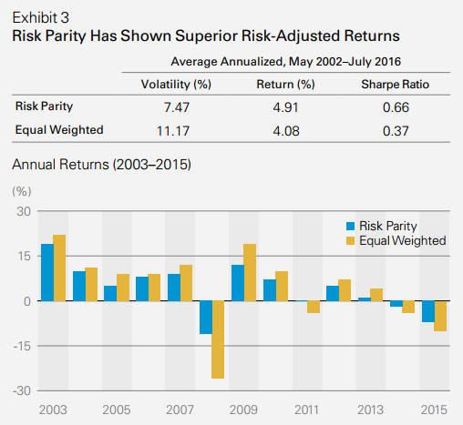 The Problem With Risk Parity   Seeking Alpha