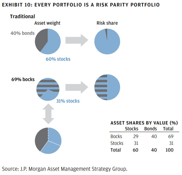 The Problem With Risk Parity | Seeking Alpha