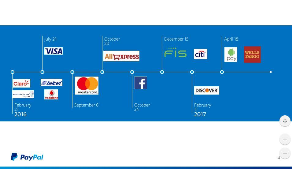 paypal investor relations