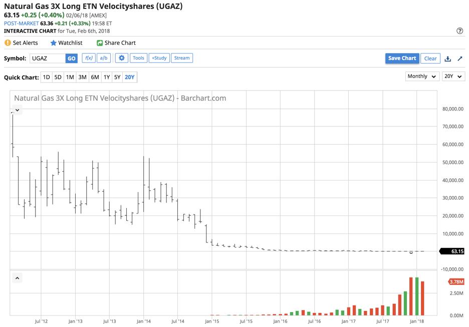 Ugaz Stock Quote New Httpsstatic.seekingalphauploads2018276.
