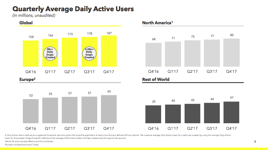 Snap Is Growing Faster Than Facebook In North America: Q4 Results Revealed