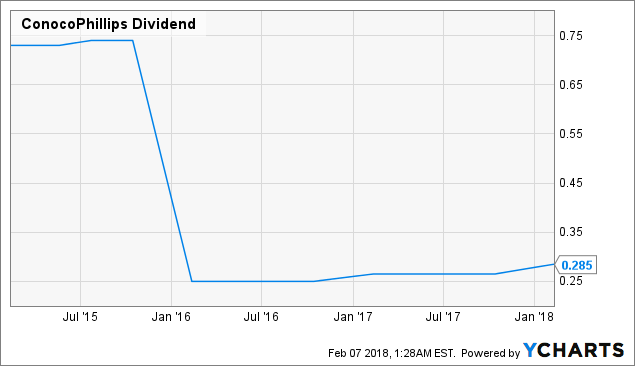 Featured Stock Overview: Conocophillips (NYSE:COP)