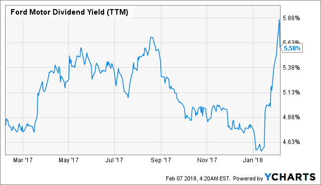 Active Volume Stock: Ford Motor Co. (NYSE:F)