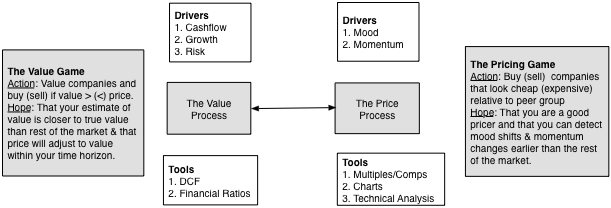 d0d0ef56da575 Understanding the difference between value and price