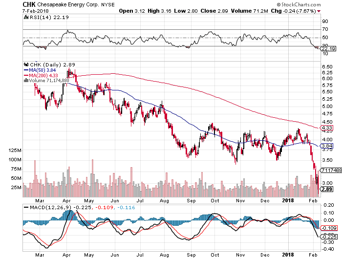 Chesapeake Energy Corporation (CHK): What's the Story?