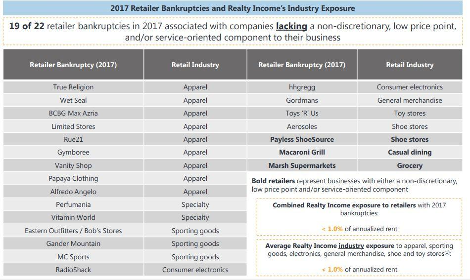 The Unintelligent Reit Investor Realty Income Corporation Nyseo