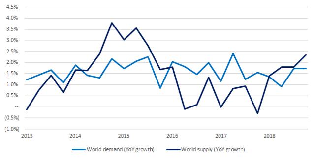 2-8-2018 crude demand supply