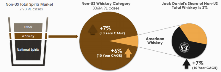 brown forman distillers case study Check out our top free essays on brown forman case wacc to help case 51 brown-forman distillers corporation eutrophication, asian brown cloud, case study.