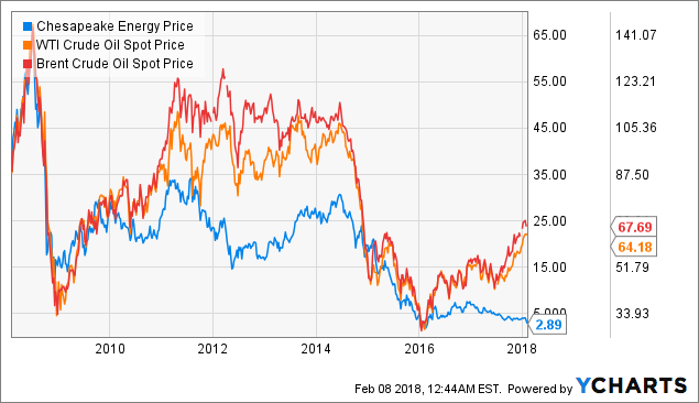Chesapeake Energy Corporation (CHK)- Stocks under Performance Radar