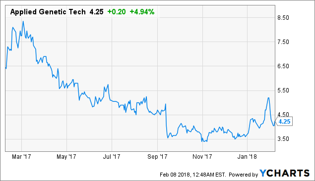 Finding Biotech Value In All-Time Highs