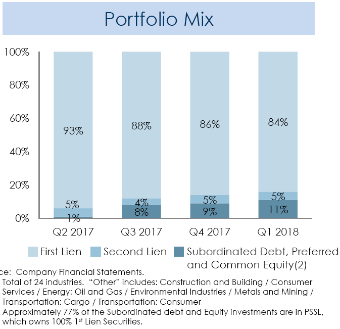 First-Lien Portfolio Currently Paying A 9% Dividend Yield