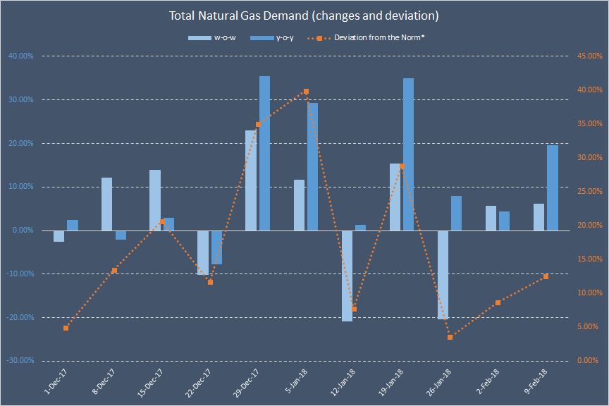 The Effects Of Supply And Demand When Oil And Gas Price Increase
