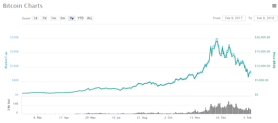 Looking At The Price History Of Bitcoin Last Year Graph Looks Like This 1y