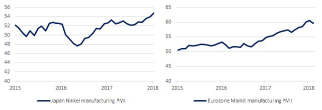 2-5-2018 Global PMIs