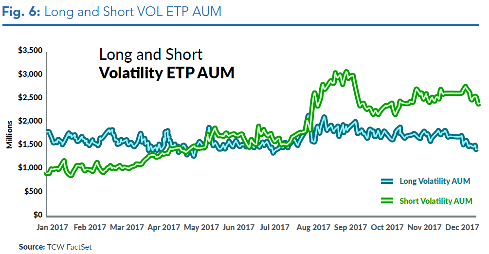 The 'double-VIX' ETF is the most actively traded stock