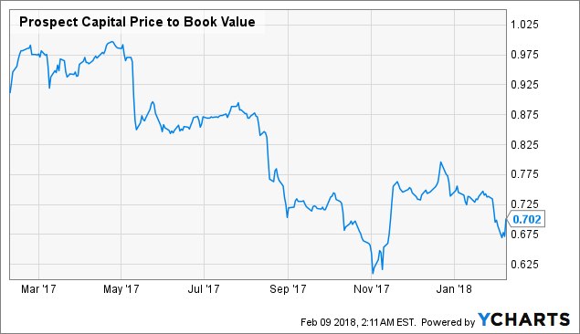 Steady Stock Movement: Prospect Capital Cp (PSEC)