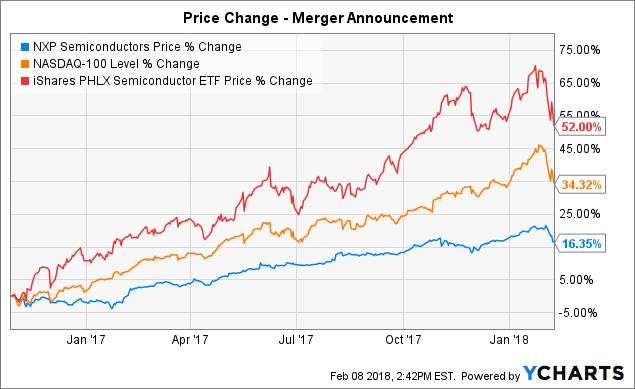Qualcomm NXP Semi Closure Is Key Qualcomm Inc NASDAQQCOM Extraordinary Nxpi Stock Quote