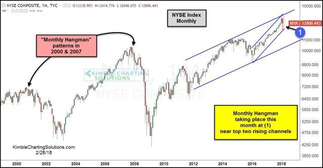 NYSE monthly, chris kimble chart, kimble charting solutions