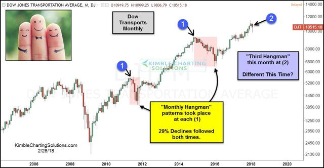 Dow Transports Monthly, chris kimble chart, Kimble Charting Solutions