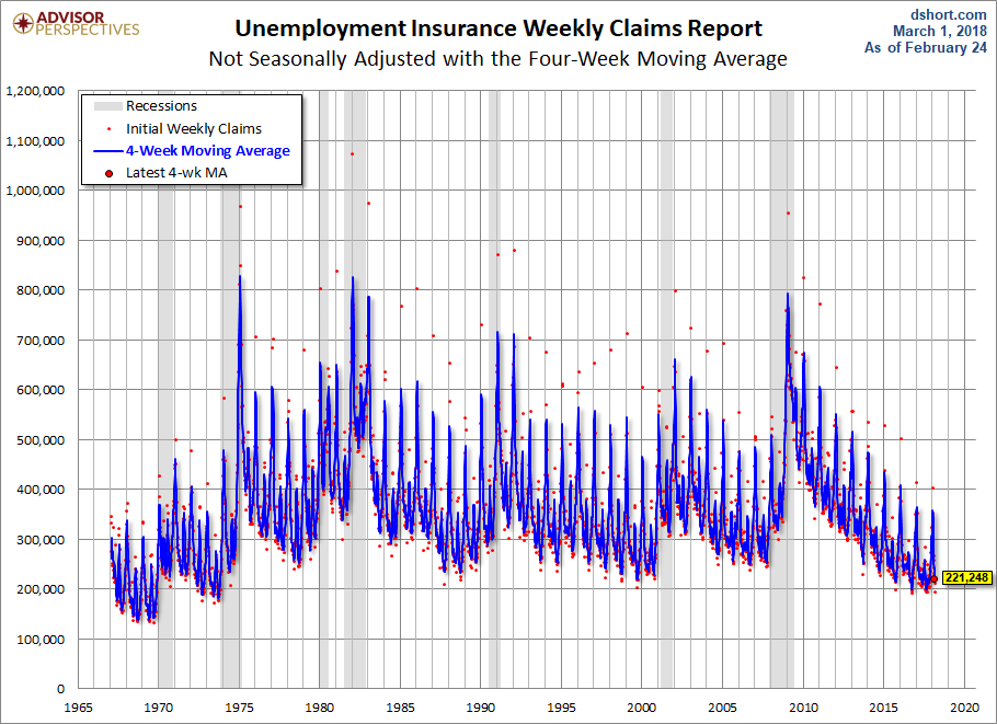 USA jobless claims at lowest level since 1969