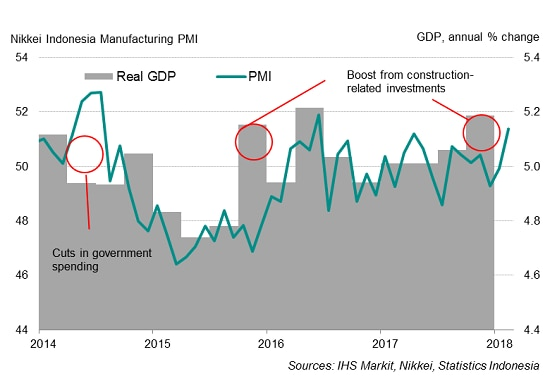 PMI Surveys Show Indonesia's Manufacturing Sector Lurching