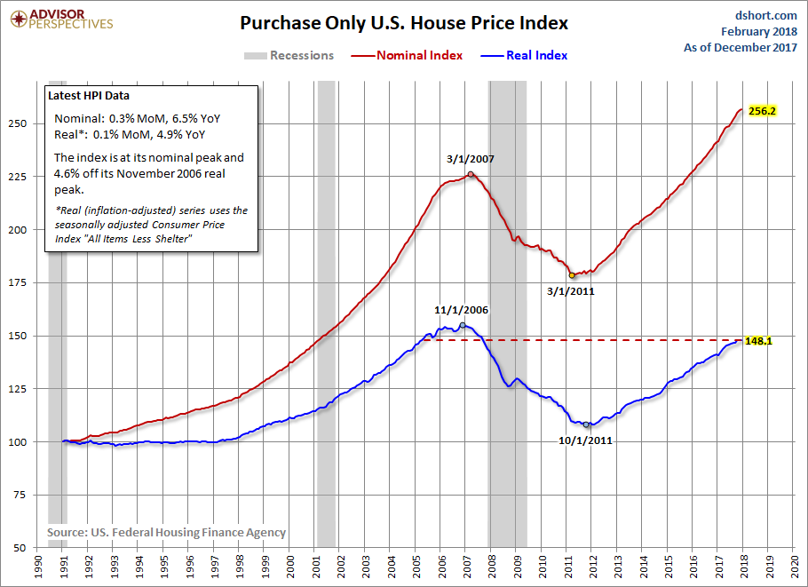 In The Chart Above We See That Nominal Hpi Index Has Exceeded Its Pre Recession Peak Of What S Generally Regarded To Have Been A Housing Bubble