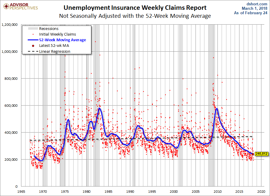 Weekly Jobless Claims in US Lows Not Seen Since 1969
