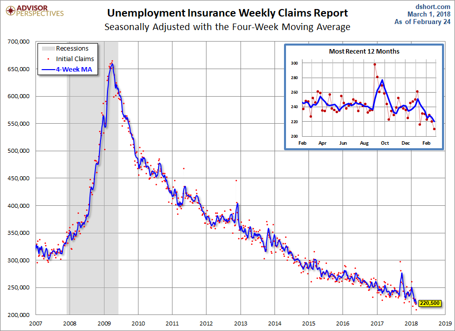 USA jobless claims hit near 50-year low