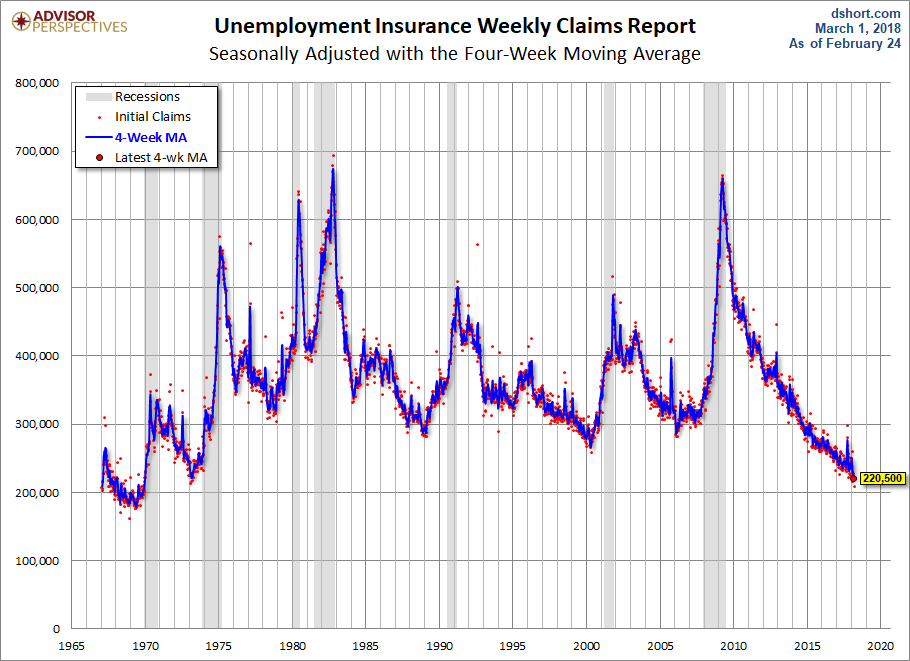 U.S. jobless claims drop to lowest level since 1969