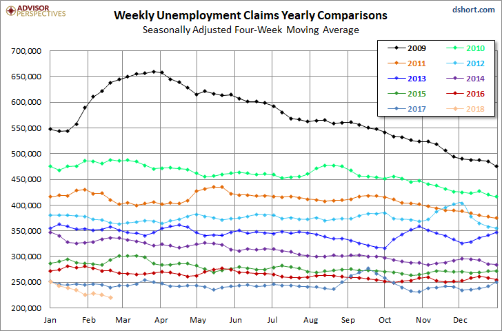 US Jobless Claims Hit Lowest Level Since 1969