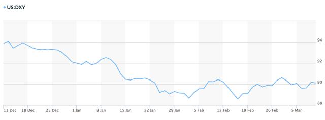 Apple's U.S. Dollar Issues