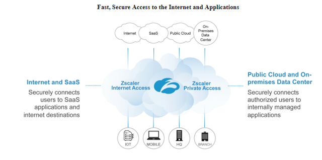 First Look At Zscaler's Upcoming IPO