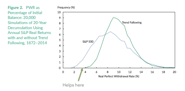PWR as Percentage of Initial Balance: 20,000 Simulations of 20-Year Decumulation Using Annual S&P Real Returns with and without Trend Following, 1872-2014