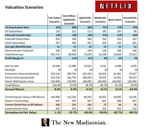 The Netflix Bubble