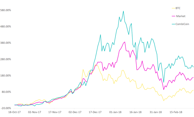 Performance of CombiCoin compared to that of bitcoin and the crypto market as a whole.