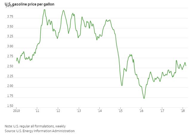 U.S. Gasoline Price Per Gallon