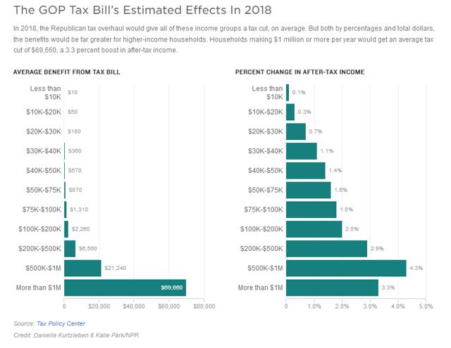 Tax Cuts Distribution