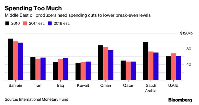 Middle East Oil Breakevens