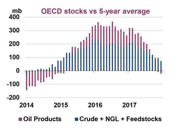 OECD Inventory