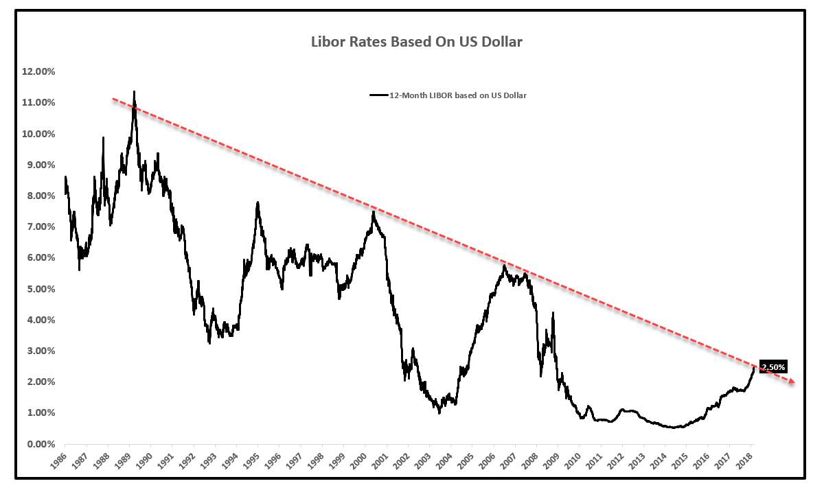 USD Swaps Rates