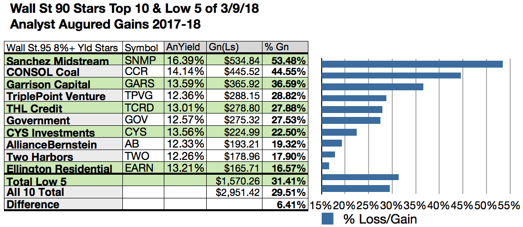 Wall Street's 89 Star Dividend Stocks For March, 2019 ...