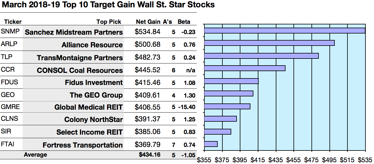 Wall Streets 89 Star Dividend Stocks For March 2019 Seeking Alpha