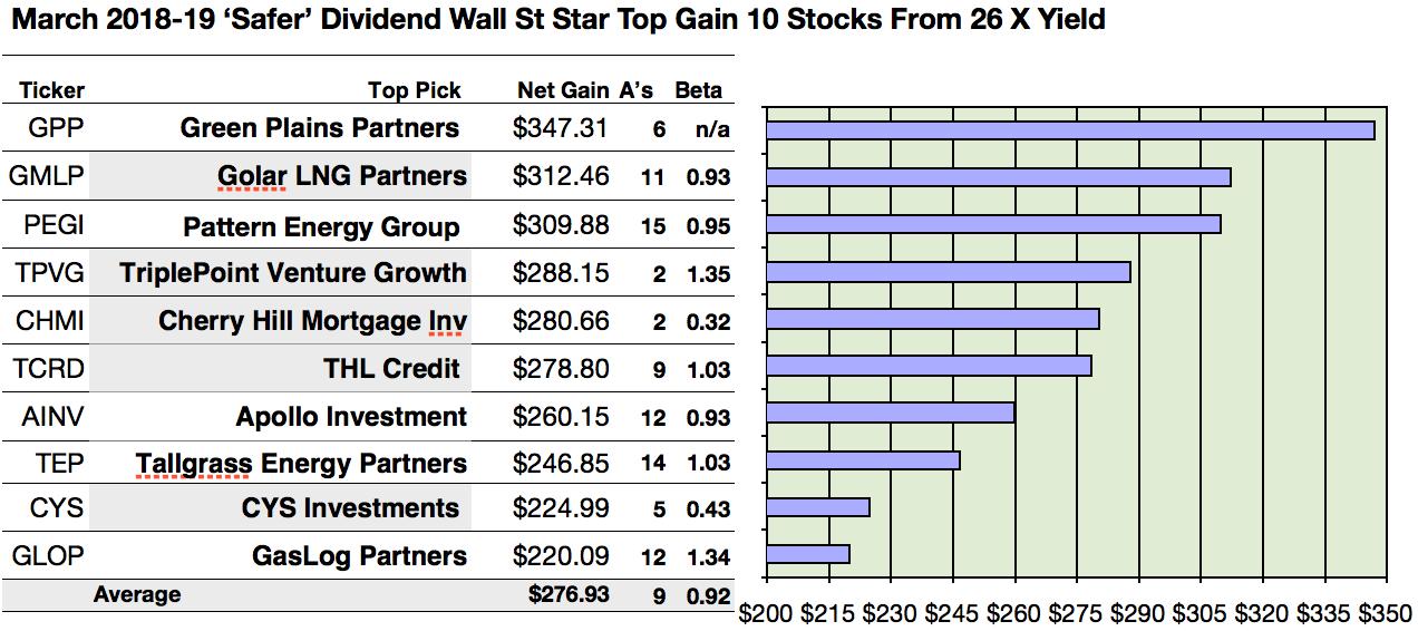 Meet wall street 39 s star 26 39 safer 39 dividend stocks for for High div stocks