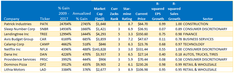 The Best And Worst Performing Stocks Since The March 2009 Start Of
