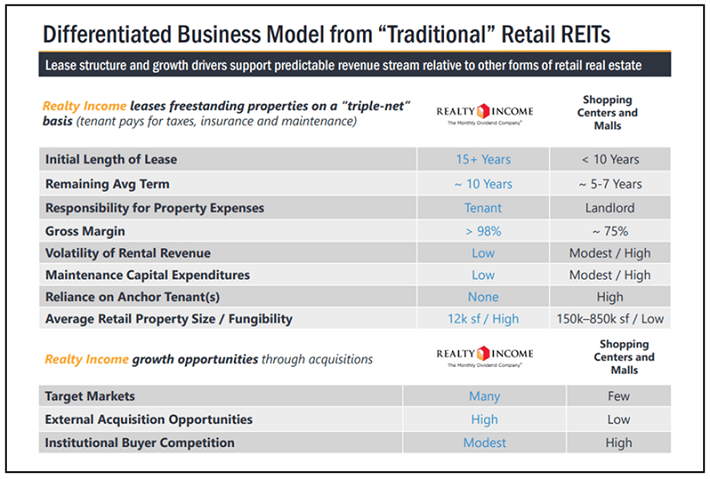 Consider Equity Reits For Your Next Investment Realty Income