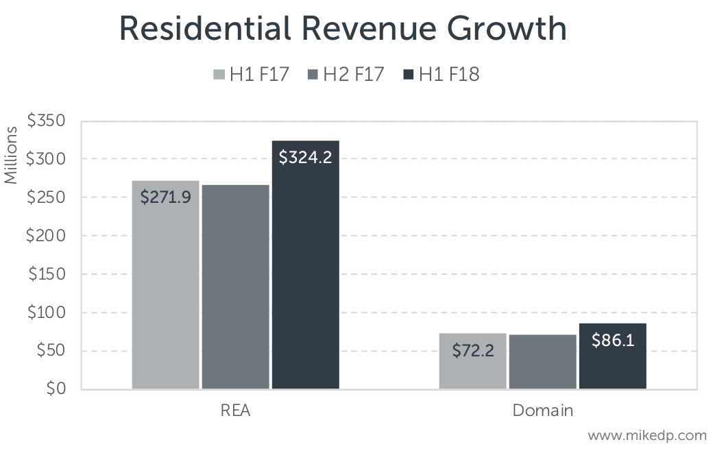 Global insights australias rea group vs domain news corporation proportionally both businesses are growing at nearly the same rate around 19 this is especially impressive for rea which is already operating on a ccuart Images