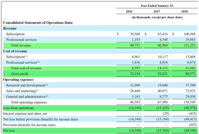 Smartsheet Seeks $100 Million In US IPO
