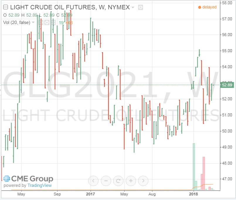 Cme Group Trading Energy Natural Gas