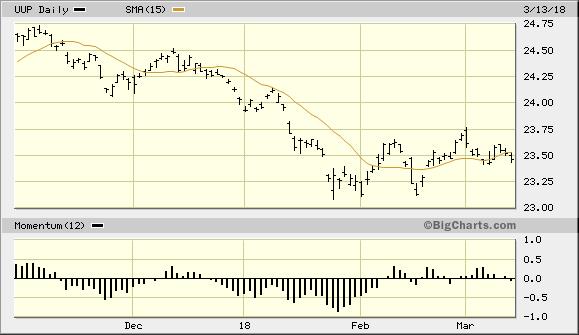 Powershares DB US Dollar Index Bullish Fund